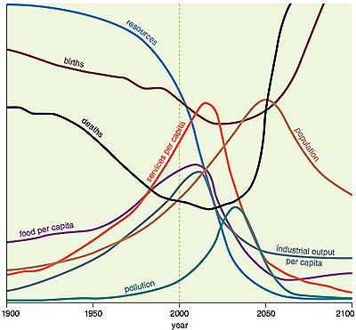 """I limiti della crescita nel grafico di """"Tod"""""""