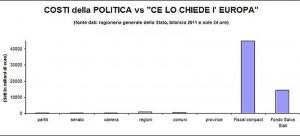 I costi della politica italiana rispetto alla maxi-stangata di Bruxelles