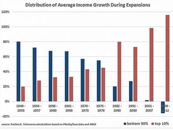 Distribuzione ricchezza media