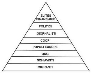 La piramide del neo-schiavismo migrante