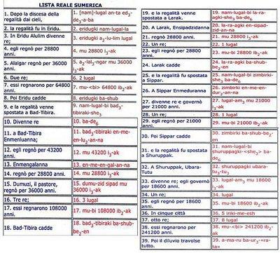Lista dei Re Sumeri